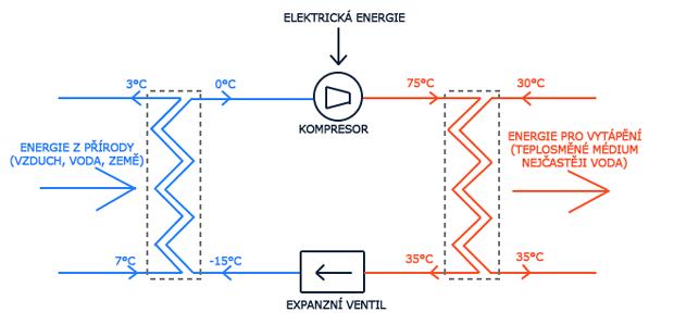 tepelne-cerpadlo-schema